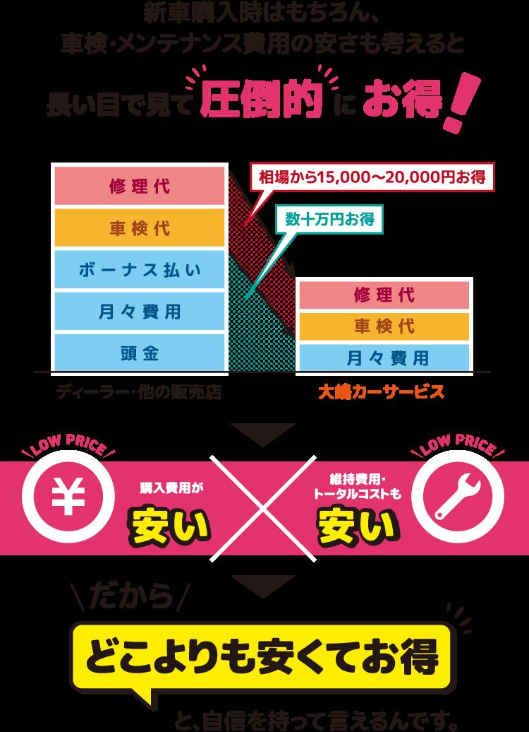 大嶋 カー サービス